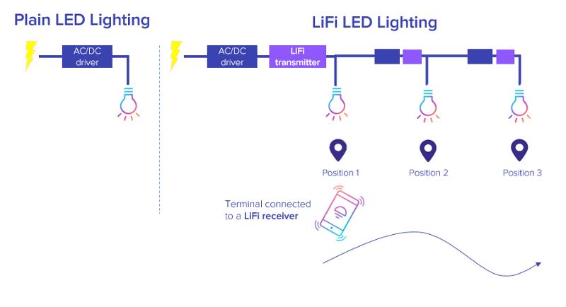 Le LiFi transmet à haut débit les données en modulant les signaux lumineux à partir d'une ampoule à LED. © Oledcomm