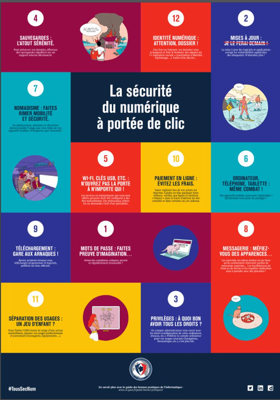 Cette affiche, à placarder dans toutes les entreprises, rappelle des principes de bon sens en matière de cybersécurité. © cybermalveillance.gouv.fr