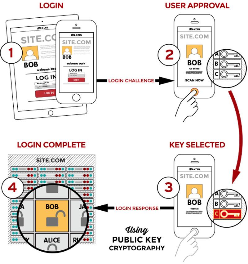Processus FIDO de login à un service en ligne. ©Alliance FIDO