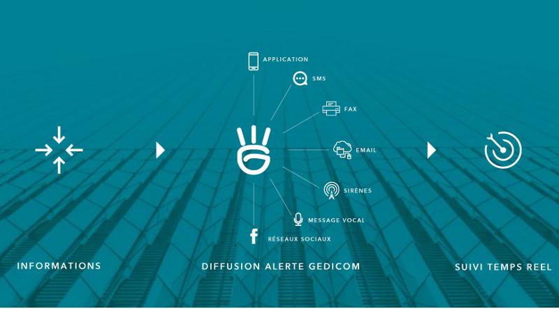Les apps de gestion de crise commencent par informer les membres de la cellule de crise et la direction. © Gedicom