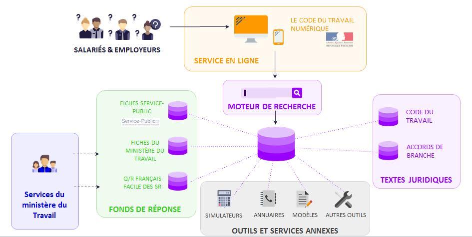 Schéma de fonctionnement du code du travail numérique.