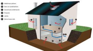 Schema des voies d'entrée du radon dans un bâtiment.