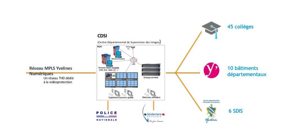 Illustrant montrant comment le réseau en fibre optique d'Yvelines Numérique relie le CDSI aux autres entités à surveiller.