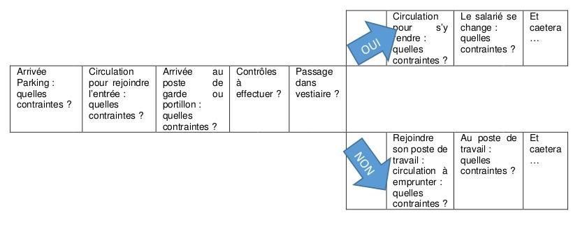 schema-d-organisation-de-la-gestion-des-flux-de-personnes.