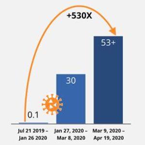 schema-isg-research-augmentation-53-points-categorie-surveillance-a-distance