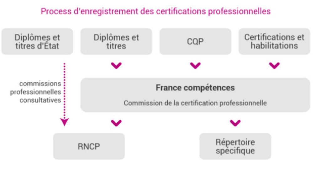 processus-d-enregistrement-des-certifications-professionnelles.