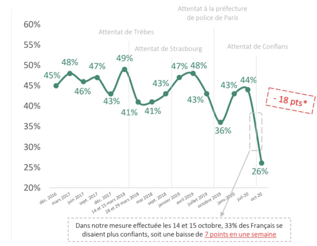 schema-illustrant-la-chute-de-confiance-des-français-dans-la-capacite-du-gouvernement-a-les-proteger