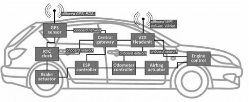 schema-des-dispositifs-d-electronique-embarquee-a-bord-d-un-vehicule-autonome